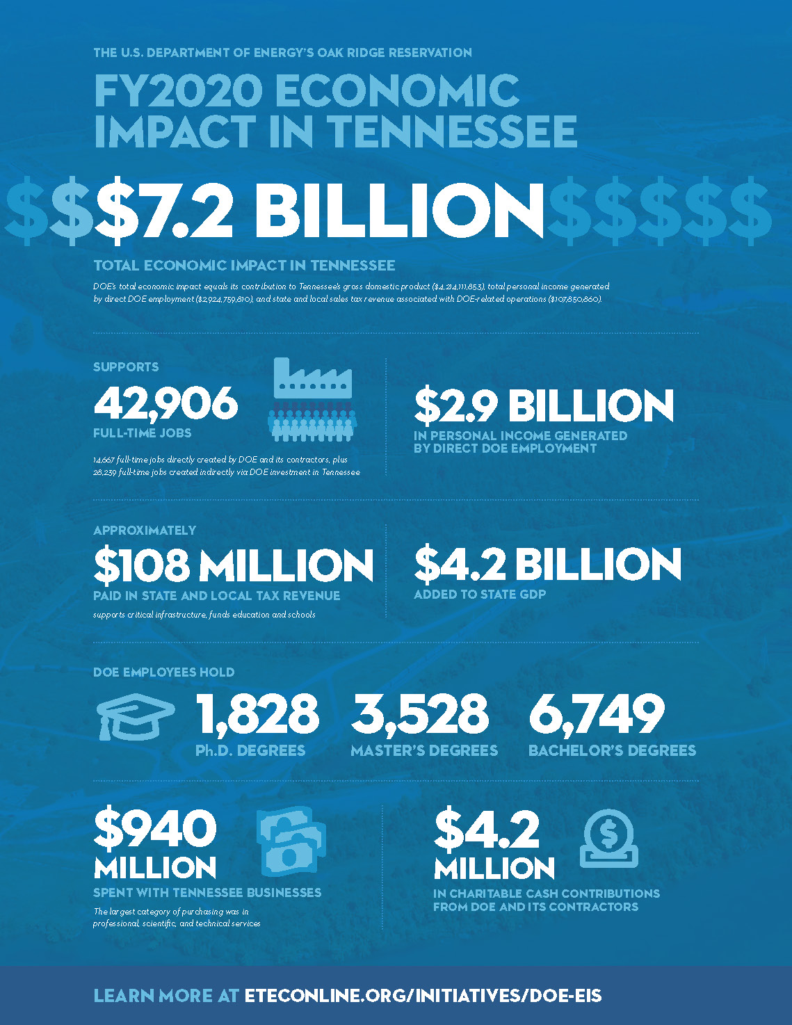 DOE Economic Impact Report 2021 1-pager 8-12-21_Page_2